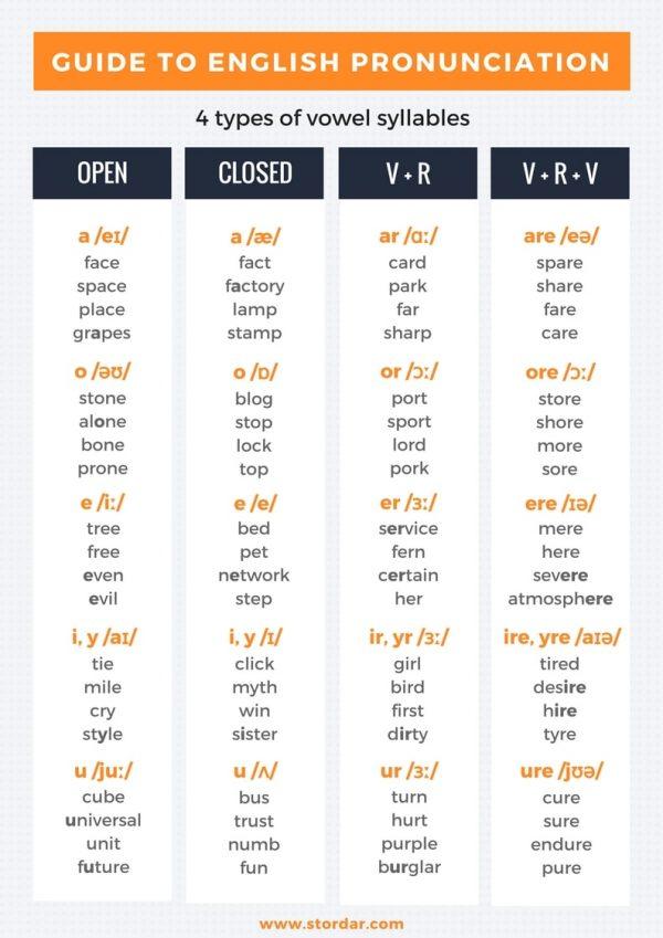 Справочник по Правилам Чтения - Типы Слогов