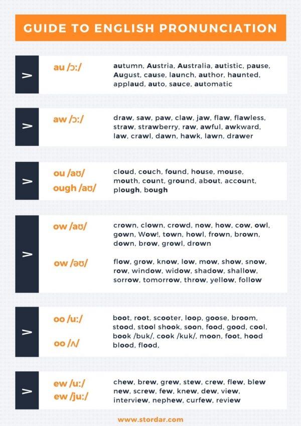 Справочник по Правилам Чтения - Гласные